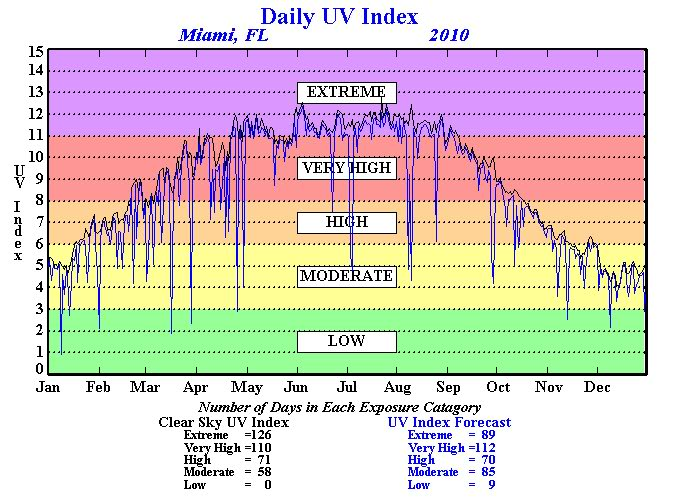 Annual UV Chart for Miami