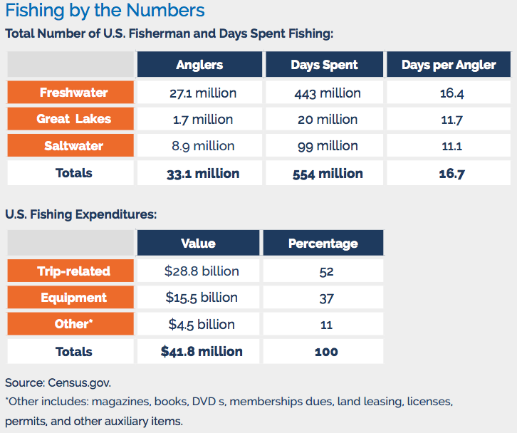 number of fishermen by type, days spent on the water, amount of money spent