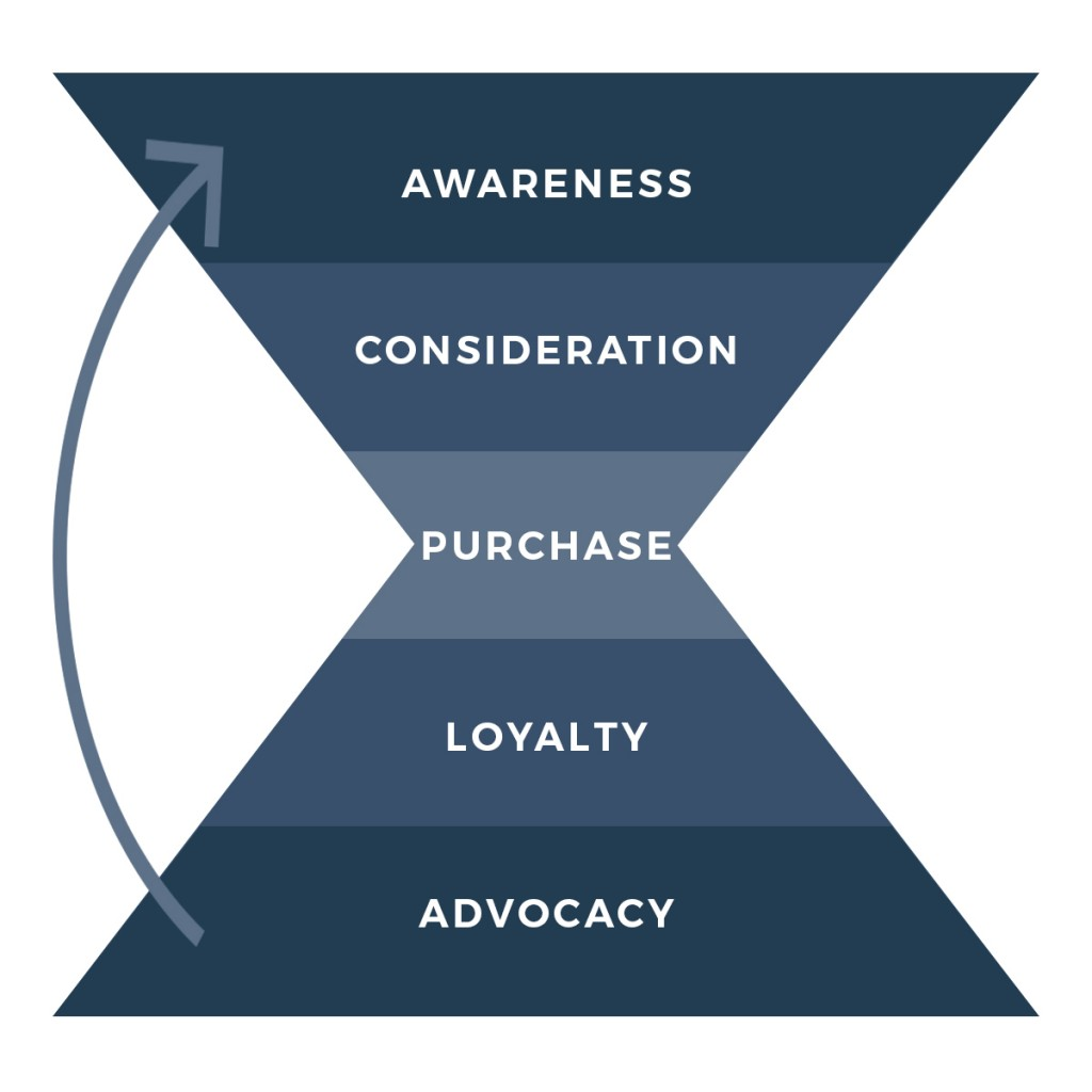 marketing hourglass from awareness to advocate for fishing and hunting businesses