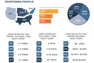 fin & field sportsman audience stats