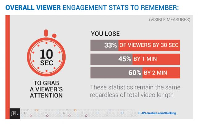 Viewer Engagement Graphic